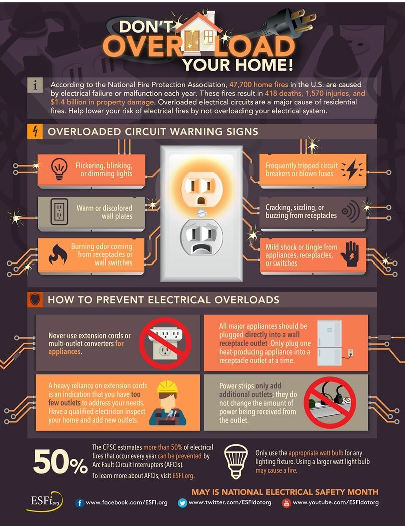 Don't Overload Your Home!